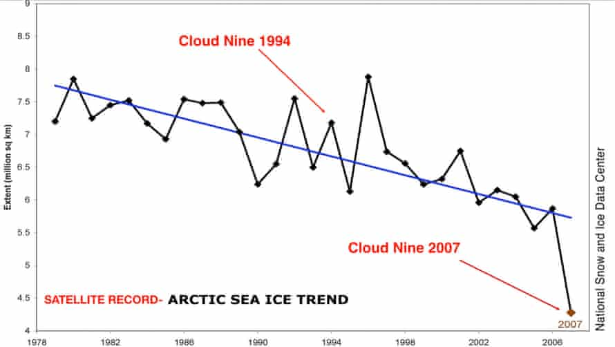A look at annual ice cover readings shows a steady decline in Arctic Ocean ice, down 40% by 2007.