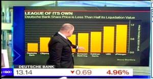 Deutsche Bank share prices