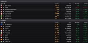 World stock markets, April 17
