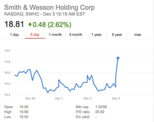 Smith & Wesson's stock price surged the morning after America's latest mass shooting.