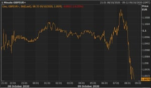 The pound fell against the euro on Friday morning.