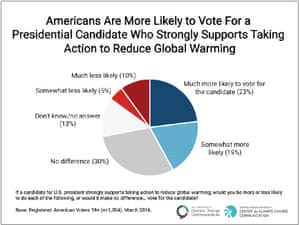 Poll results when participants were asked if they would be more or less likely to vote for a candidate who strongly supports climate action.