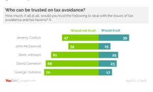 YouGov polling on tax avoidance