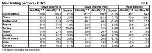 Eurozone trade data