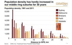 Graph from Grattan institute showing densities in Australian cities