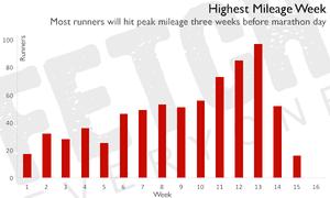 Highest mileage week.