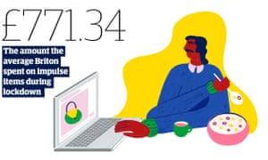 Statistic: £771.34 - the amount the average Briton spent on average on impulse items during lockdown.