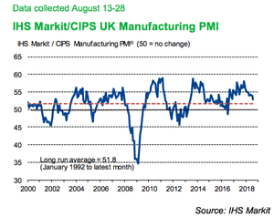 UK manufacturing PMI in August