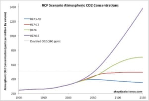 Atmospheric carbon dioxide levels in the four IPCC RCP scenarios.