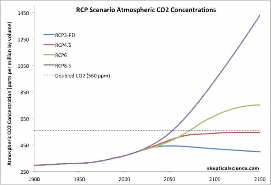 Atmospheric carbon dioxide levels in the four IPCC RCP scenarios.