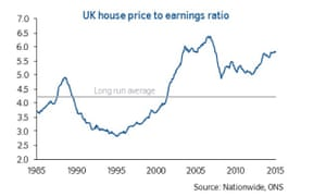 UK house price to earnings ratio graph