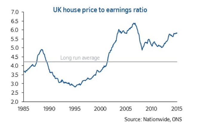 Uk House Prices 45 Rise In 2015 Sparks Calls For Policy