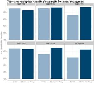 Figure 10 - Upsets - Home and Away vs Finals - Finalist v Finalist Only