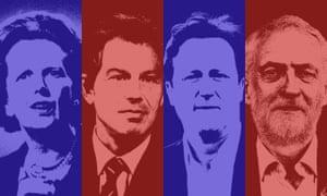 Margaret Thatcher, Tony Blair, David Cameron, Jeremy Corbyn