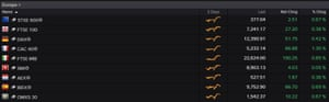 European stock markets at 1pm