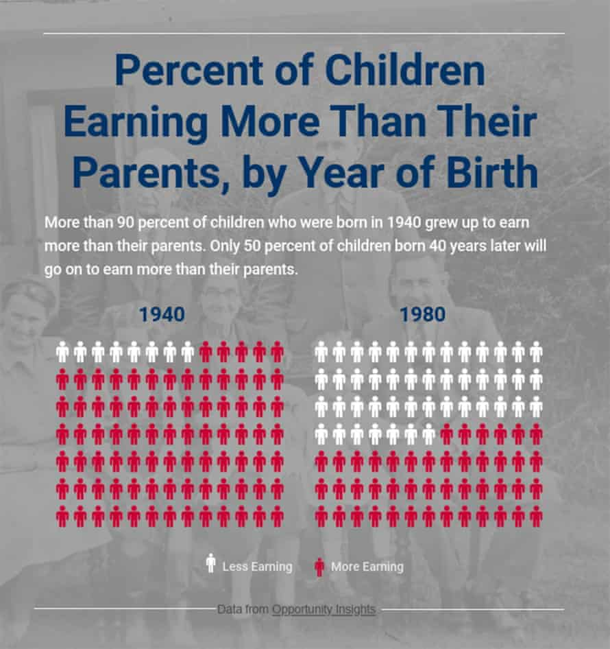 Percent of children earning more than their parents, by year of birth