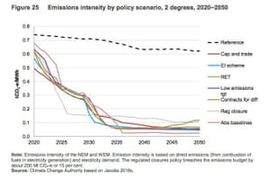 Modelling used by Austrlaia's Climate Change Authority of the emissions intensity of Australia's East-Coast National Electricity Market under various potential policies including a Low Emissions Target and an Emissions Intensity Scheme