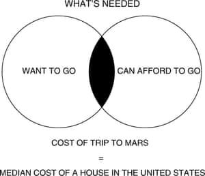 Venn diagram - bringing the cost of Mars trips down.