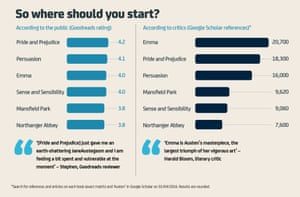 Jane Austen: So where should you start?