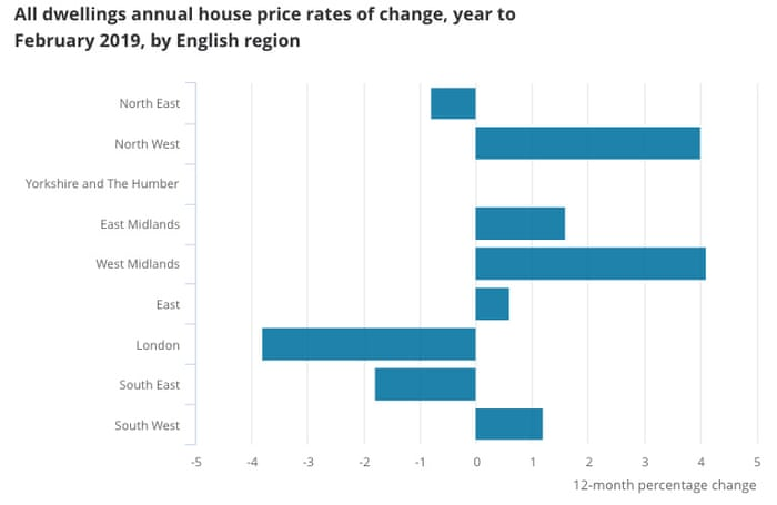 Uk House Price Slowdown China Growth Beats Forecasts As