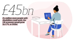 Illustration of person sitting at a desk using a laptop with quote: ' If a million more people with disabilities could work, the UK economy would grow by 1.7%, or £45bn'