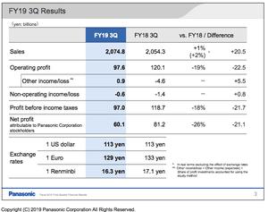 Panasonic financial results