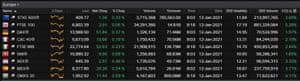 European stock markets, early trading, 12 January 2020