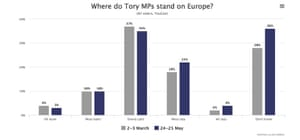 Poll on what people know about where Tory MPs stand on the EU.