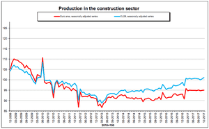 Construction output across Europe and the eurozone
