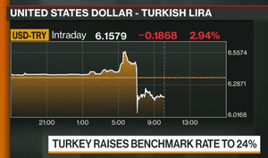 The lira against the US dollar today