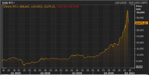 The bitcoin price