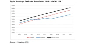 Average change in disposable income per household, Coalition and Labor compared to current policy, 2019-20 and 2027-28.