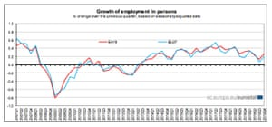 Eurozone employment states