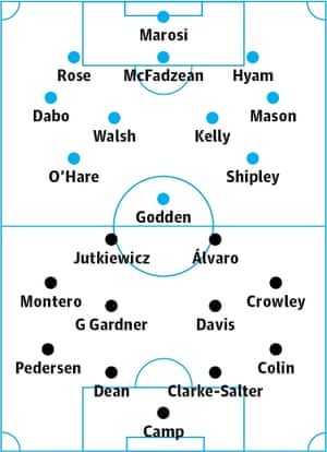 Coventry v Birmingham: probable starters in bold, contenders in light.