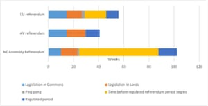 Time taken to hold referendums. The poll on introducing an 'alternative vote' system for elections was the shortest, at nine months.