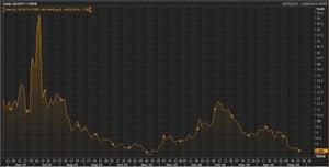 The yield on 10-year Greek bonds
