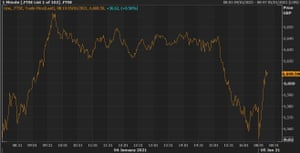 The FTSE 100 is trading higher by around 0.5% on Tuesday morning.