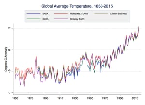 Various global surface temperature datasets, 1850–2015.