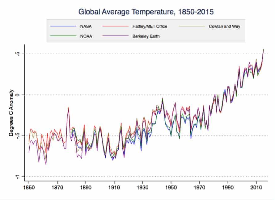 Various global surface temperature datasets, 1850–2015.