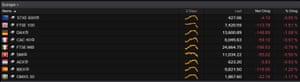 European stock markets, 13 February