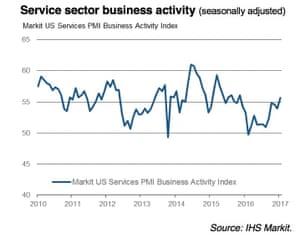 US services PMI