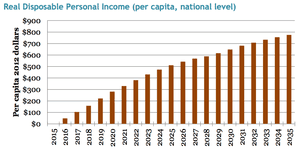 Modeled change in real disposable personal income in the US resulting from the CCL rising revenue-neutral carbon tax.