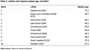 Areas with the highest median age in the country.