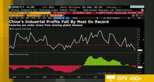 Chinese industrial profits