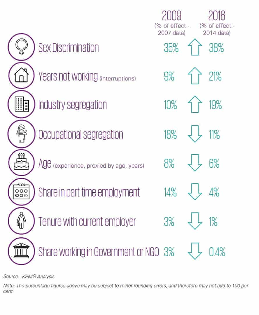 KPMG analysis of reported pay gap factors