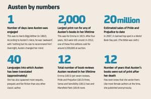 Jane Austen: Austen by numbers