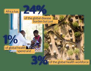 Africa has 24% of the global disease burden but just 1& of global health spend and 3% of the global health workforce