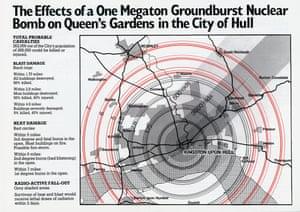 nuclear war public information