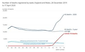 Weekly death figures
