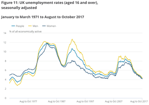 UK unemployment rate by gender